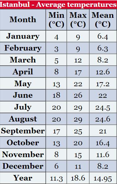 جدول درجه هوای استانبول